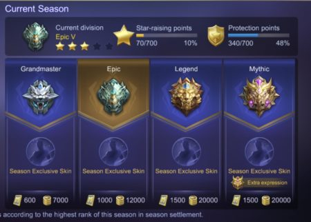 Rank List in Mobile Legends Warrior Elite Master Grandmaster Epic Legend Mythic