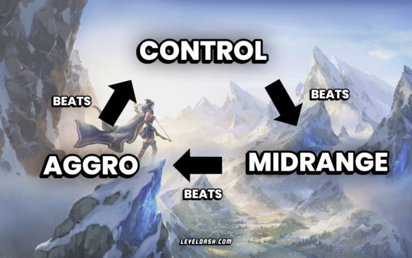 Aggro Control Midrange weakness chart Legends of Runeterra deck archetypes