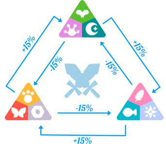 Axie Infinity class weakness and strengths