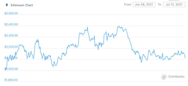 Ethereum price chart from CoinGecko Axie Infinity